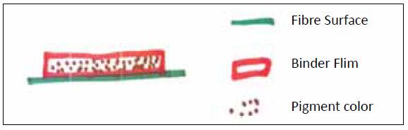Mechanism-of-pigment